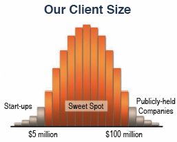 Our Client Size